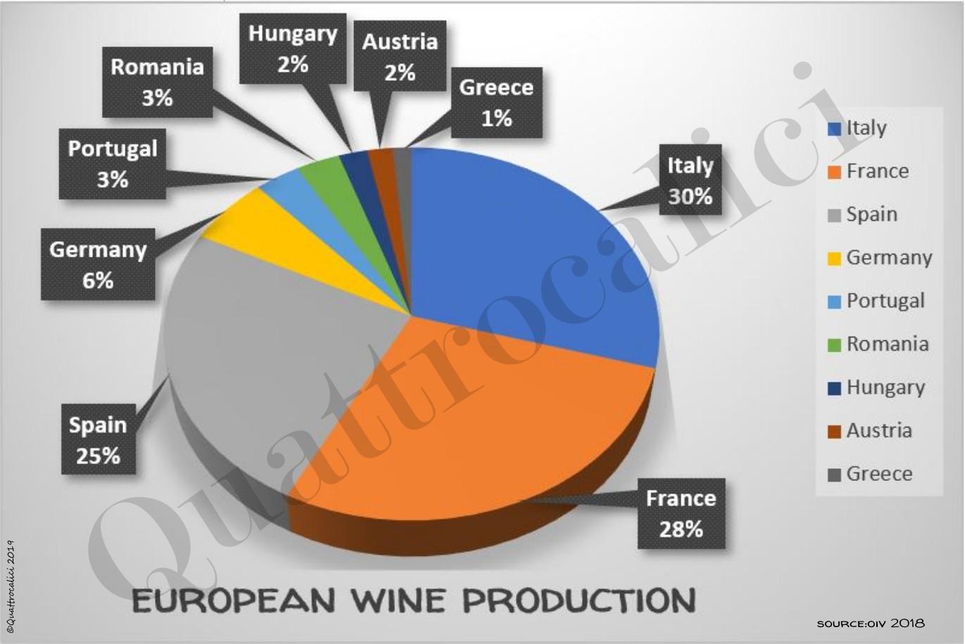 Produzione Europea Vino per Nazione