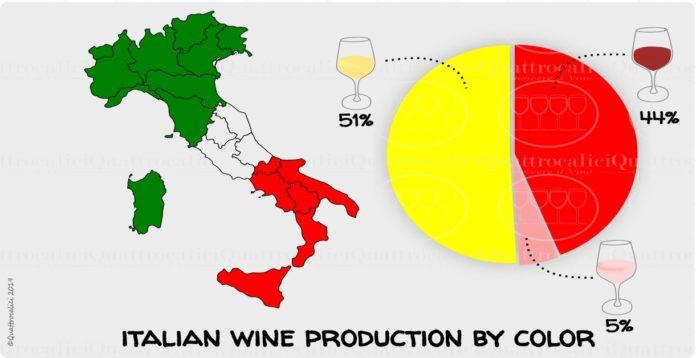 produzione italiana vino colore