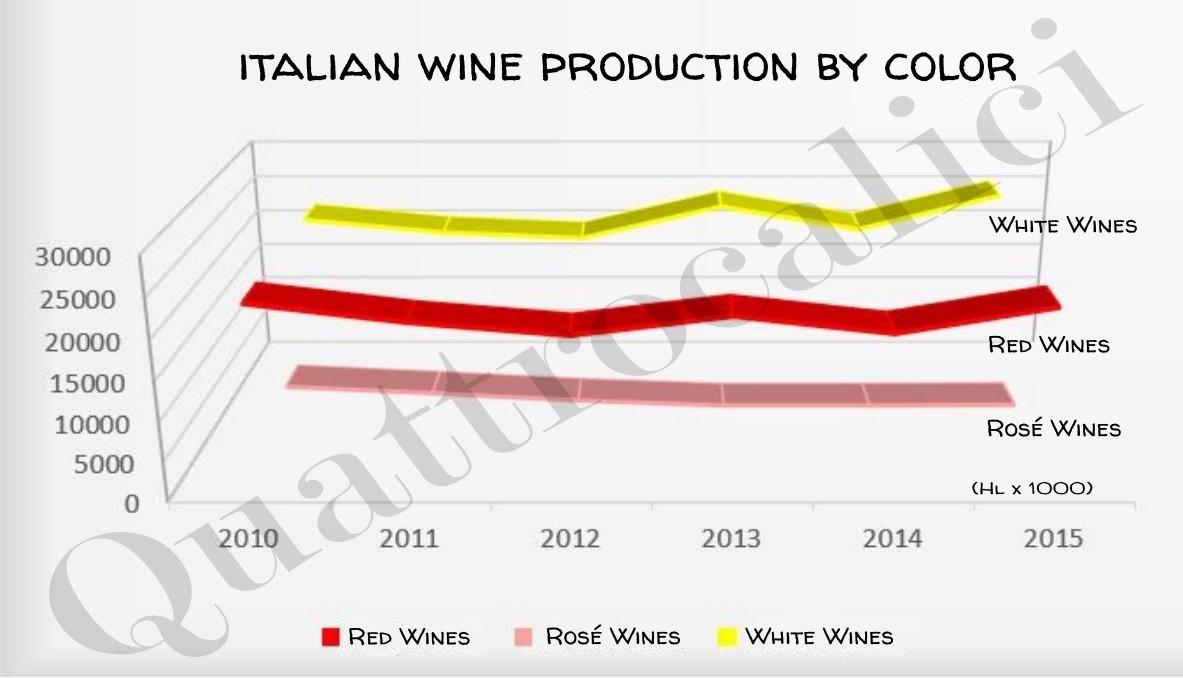 produzione-italiana-vino-per-colore-grafico