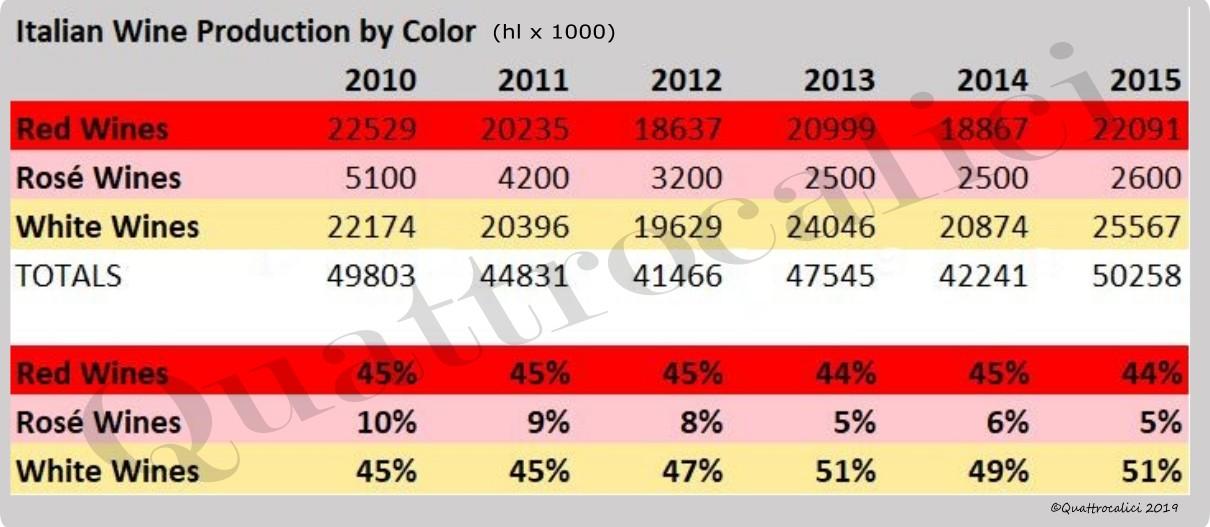 produzione-italiana-vino-per-colore-tabella