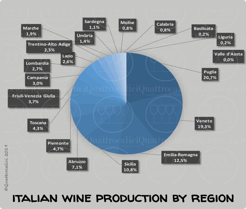 produzione vino per regione grafico