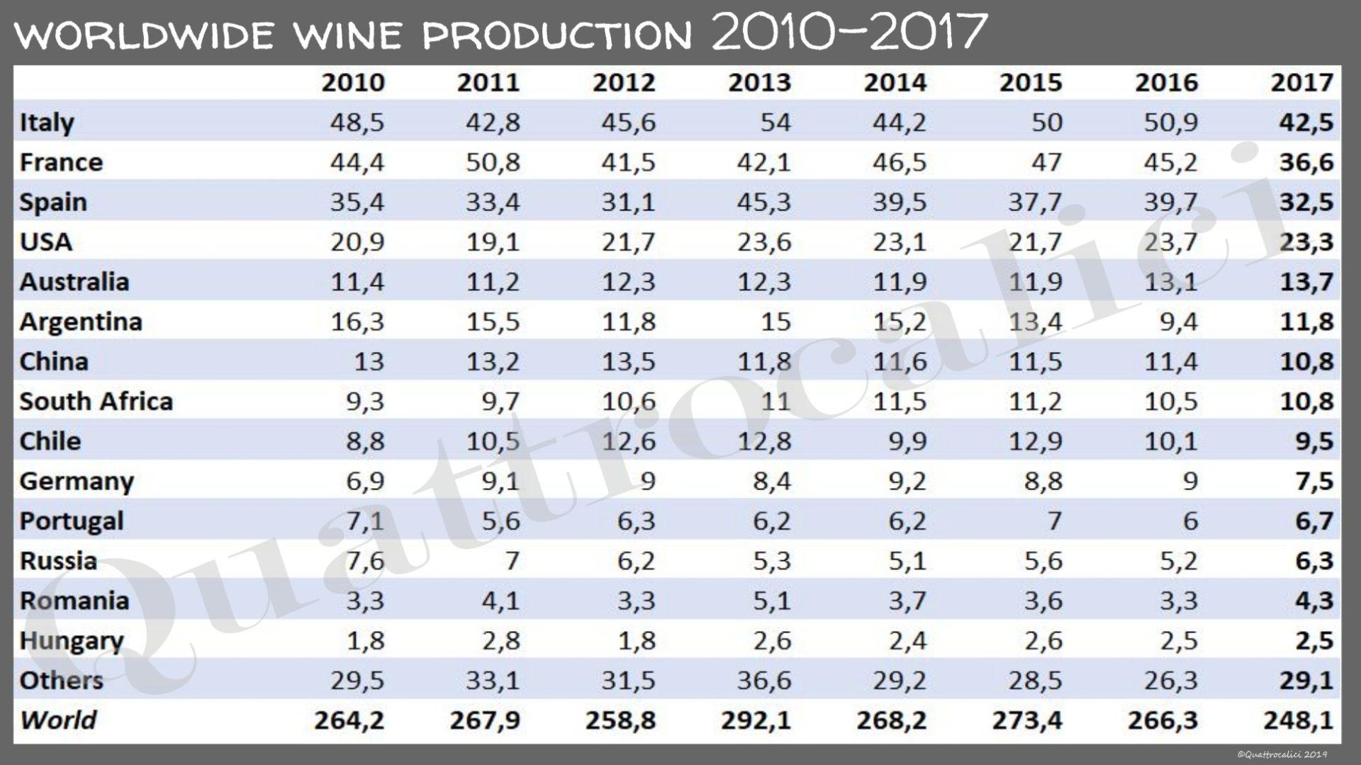 produzione vino per nazione