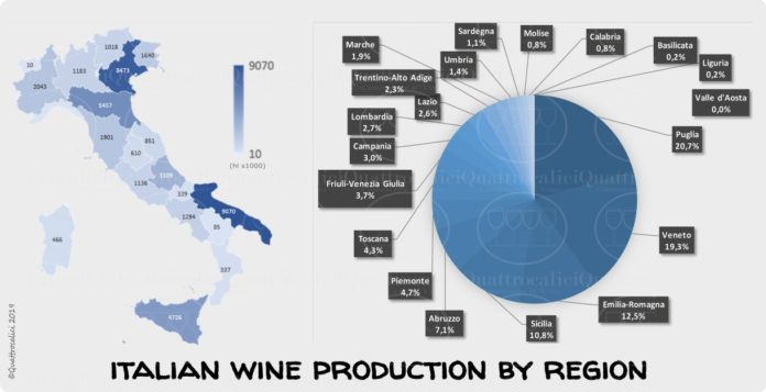 produzione vino italia per regione