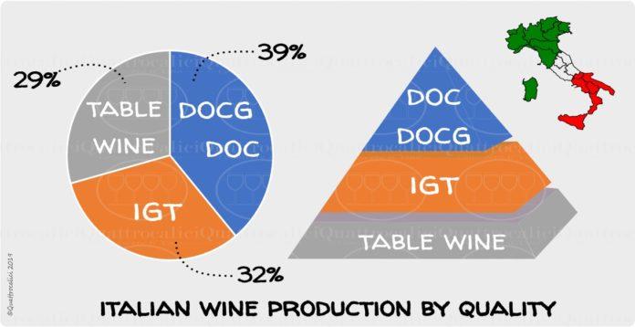 produzione vino doc docg igt