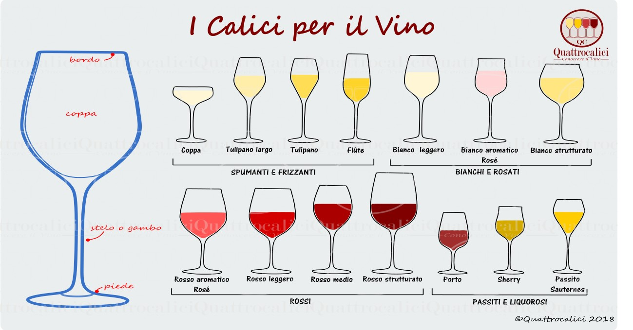 Calici Vino E Acqua i bicchieri per la degustazione del vino - quattrocalici