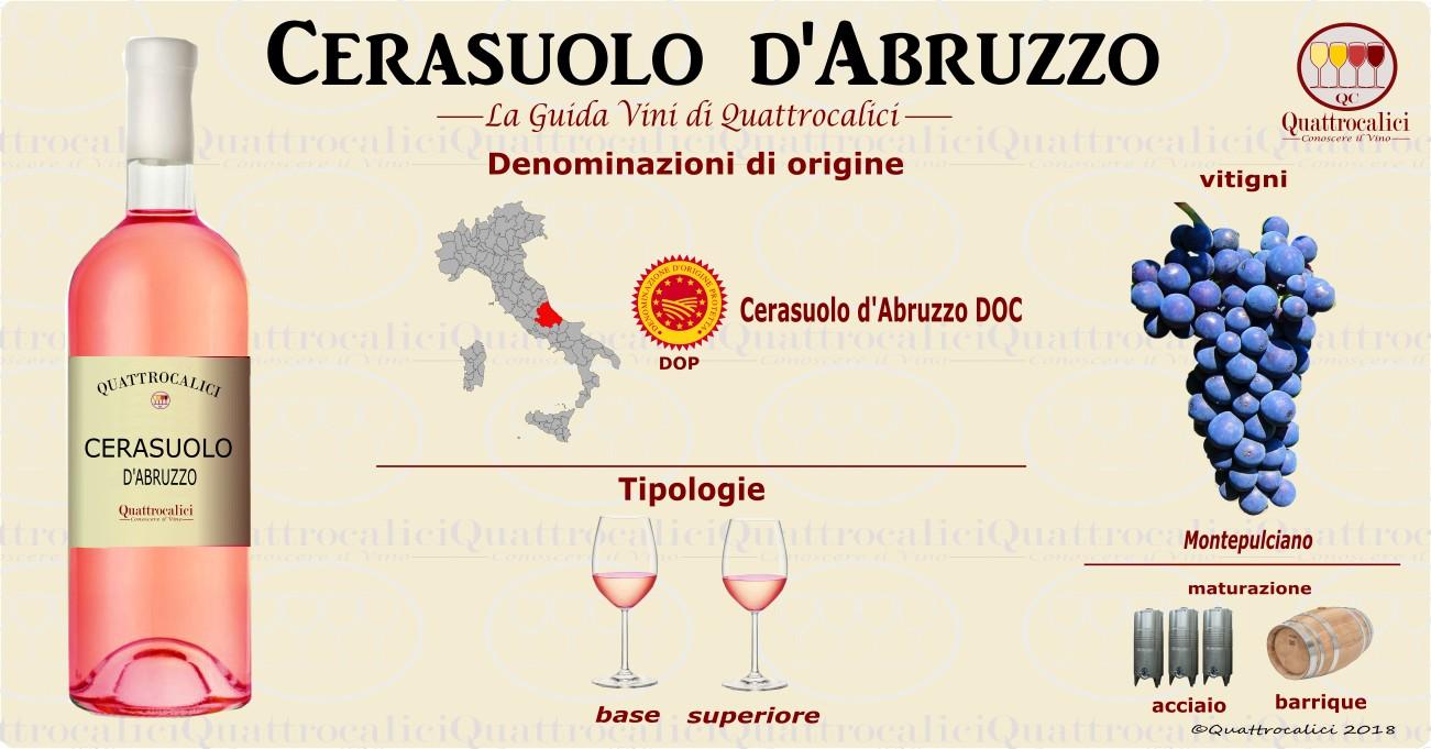 cerasuolo d'abruzzo vino