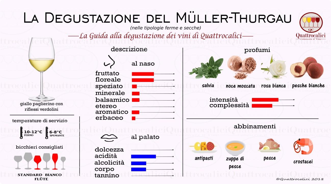 muller-thurgau-degustazione