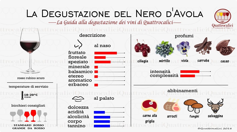 Nero d'Avola Degustazione vino