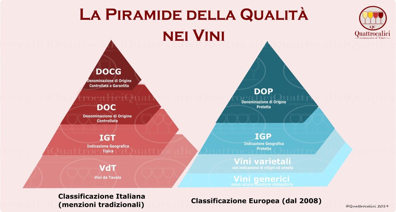 La Piramide della Qualità per i vini in Italia