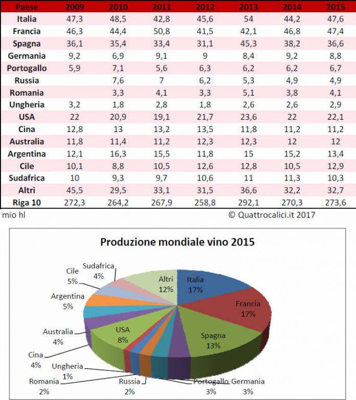 produzione_mondiale_2015