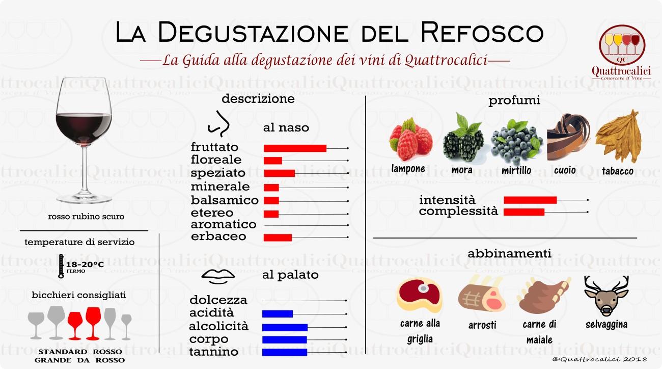 refosco degustazione vini