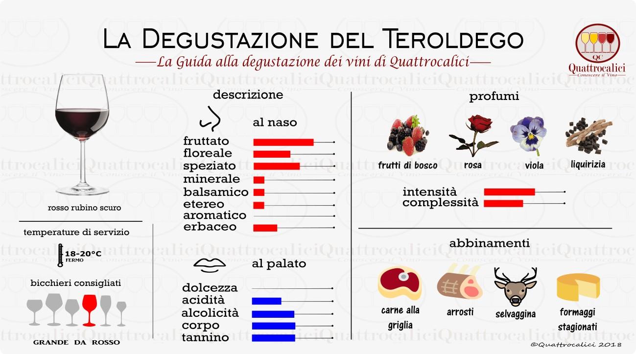 Teroldego - La Degustazione - Quattrocalici
