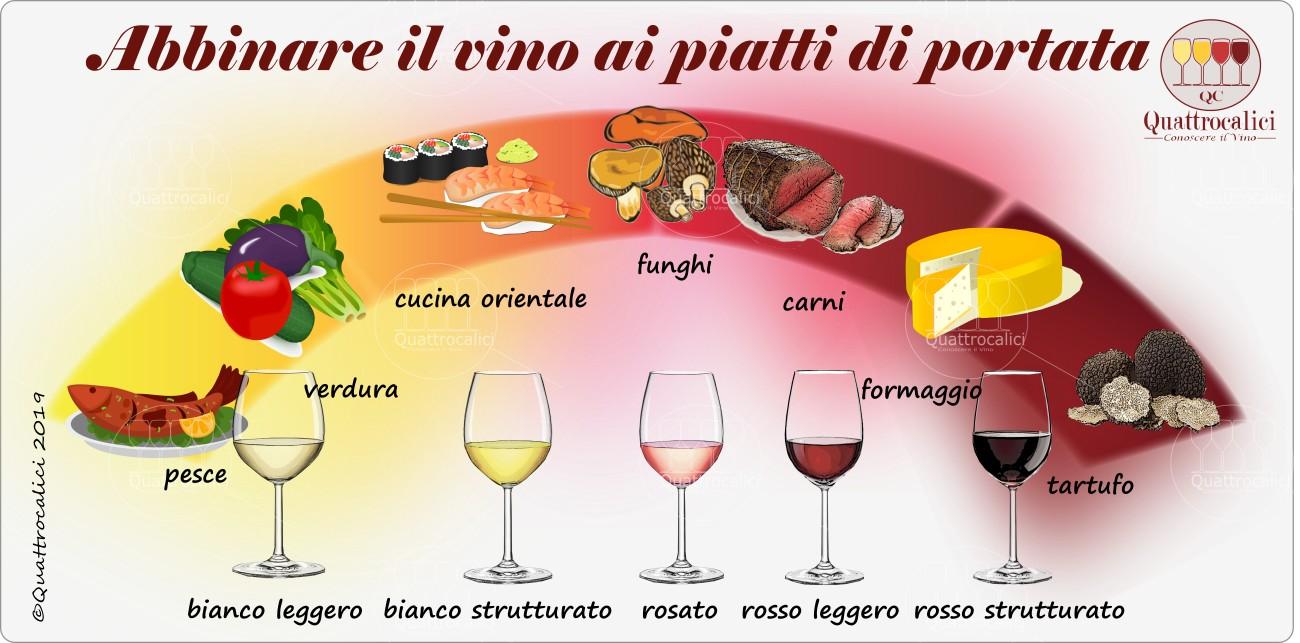 abbinamento ai vini dei secondi piatti