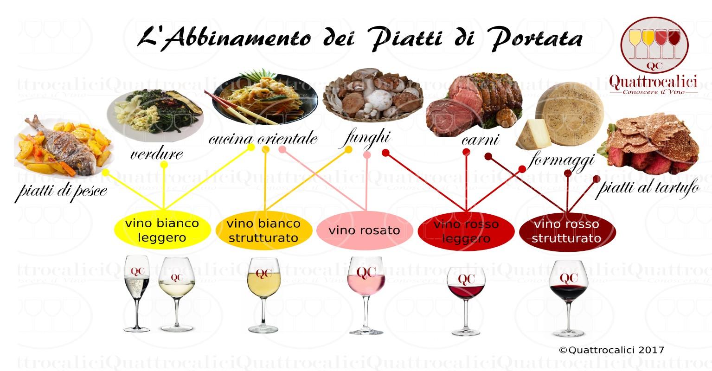 abbinamento vini e portate