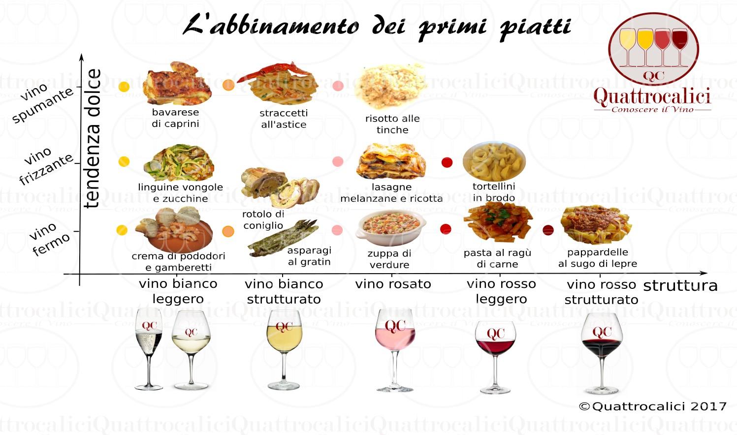 Abbinamento vini con primi piatti