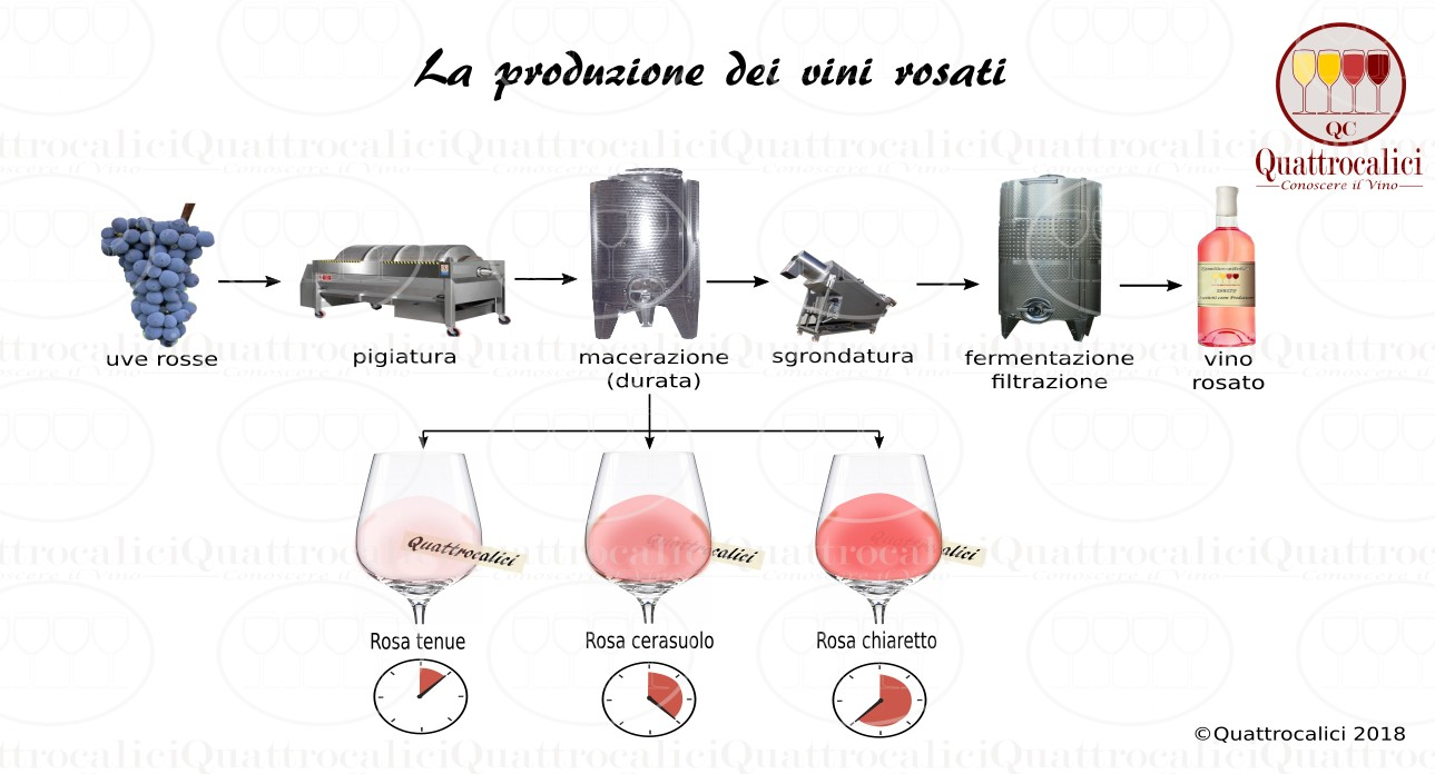La vinificazione dei vini rosati