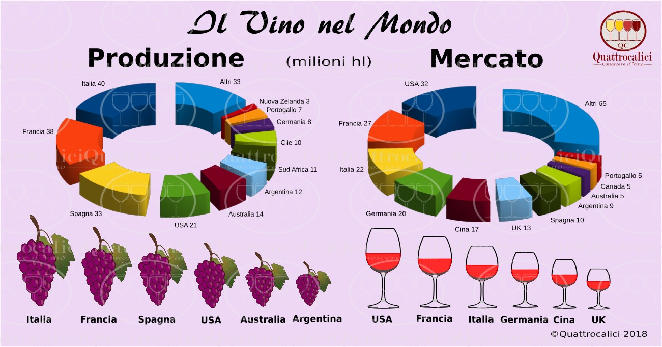 Produzione e mercato mondiale del vino