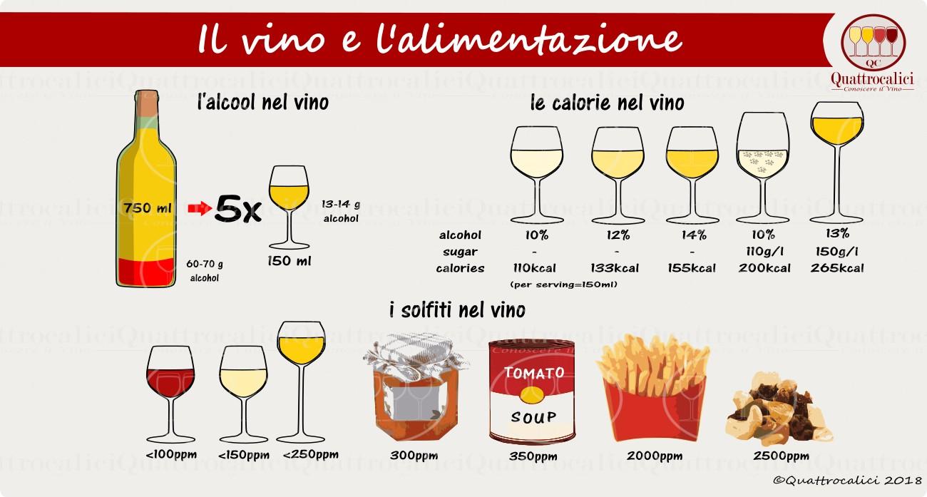 il vino e l'alimentazione