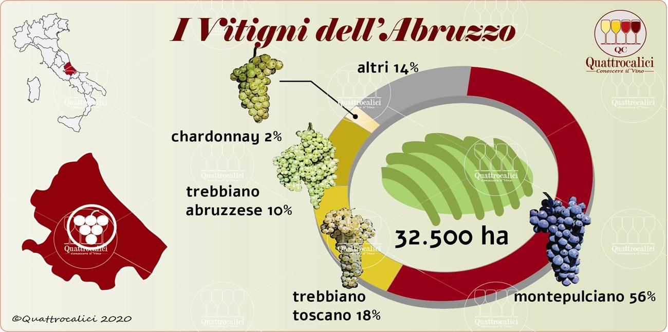 I vitigni dell'Abruzzo