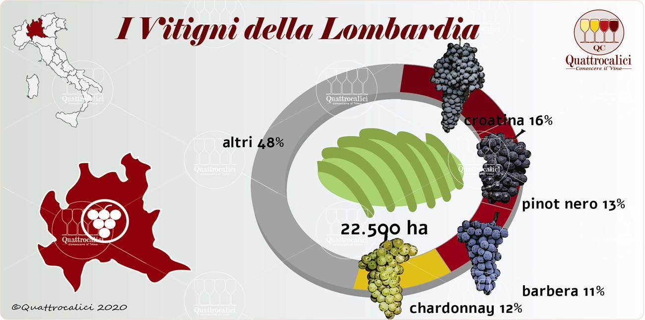 i vitigni della lombardia