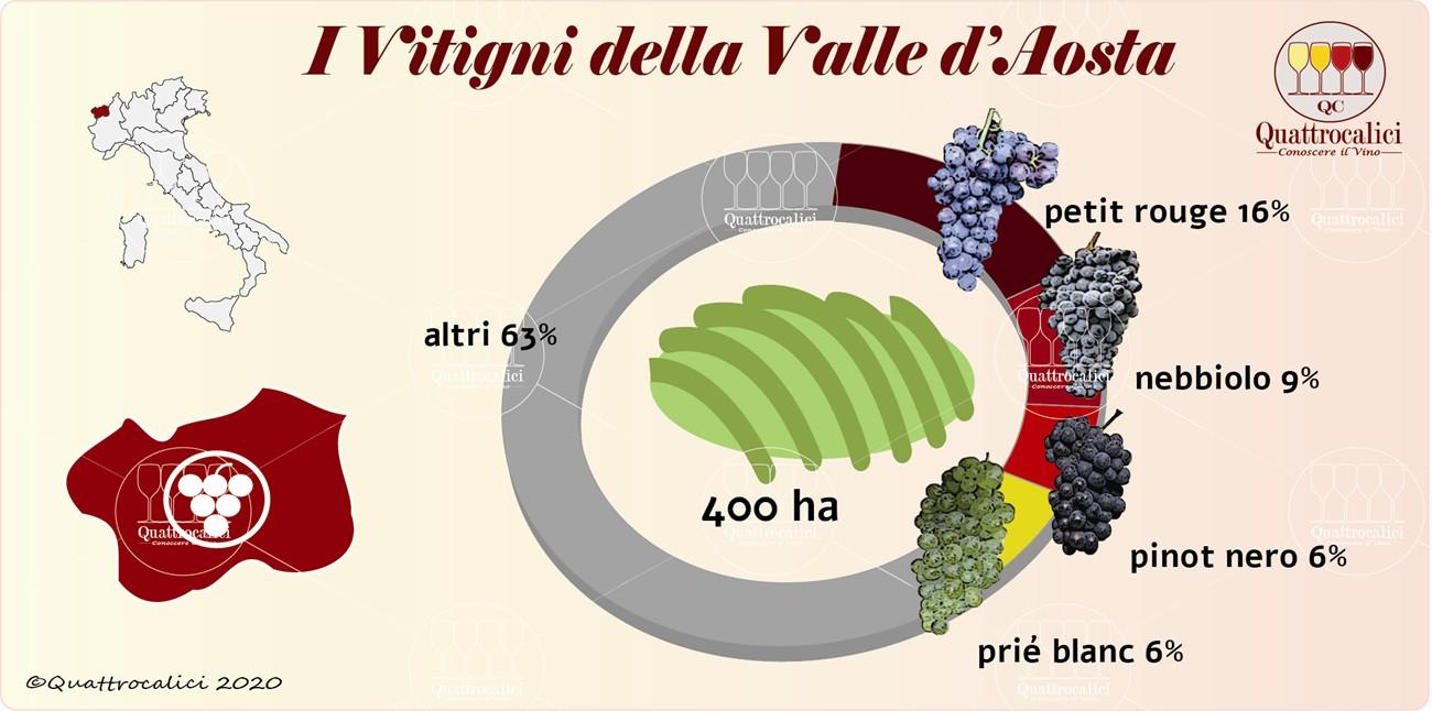 I vitigni della Valle d'Aosta