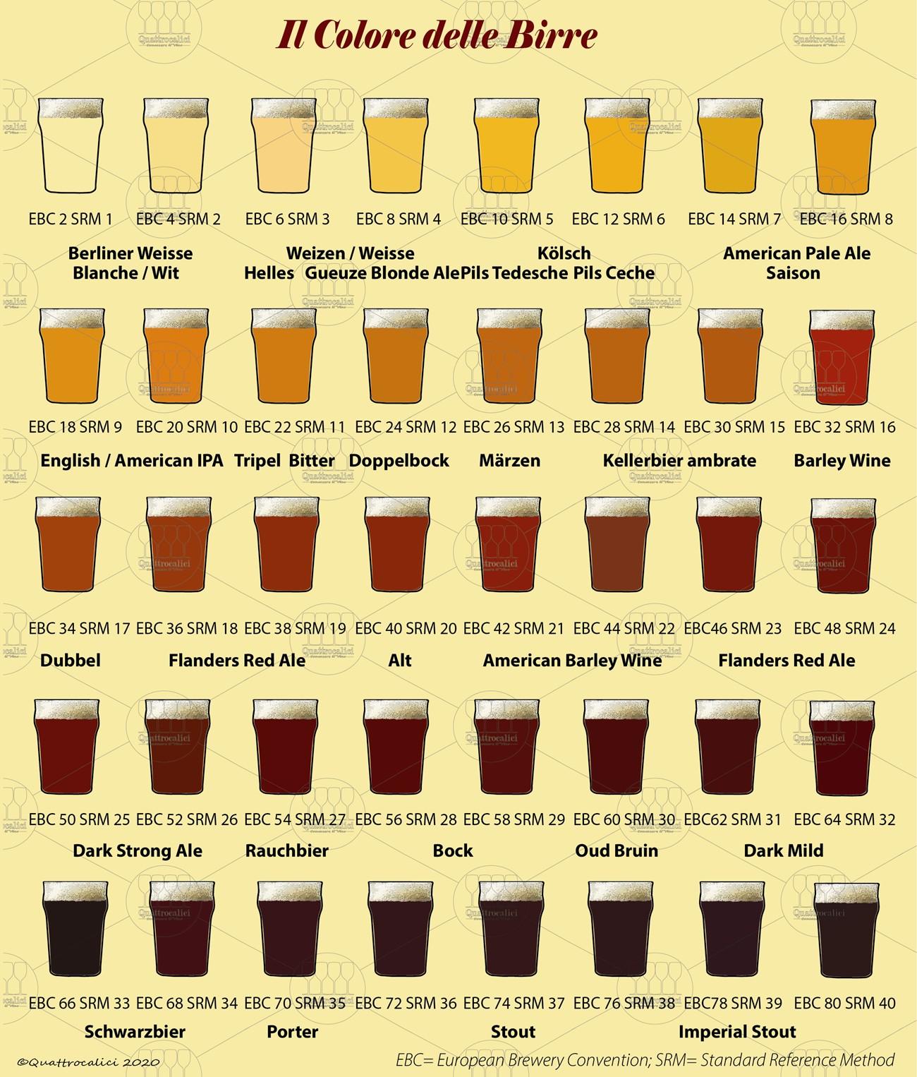 colore birra