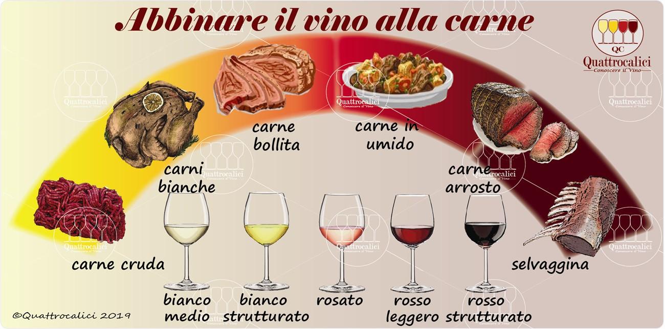 abbinamento della carne col vino