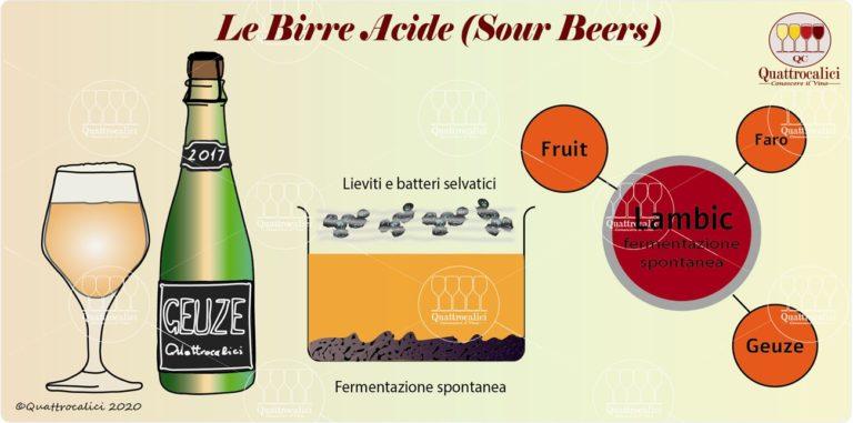 birre acide