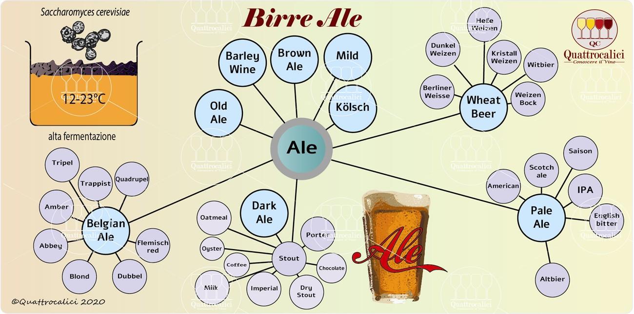 birre ale