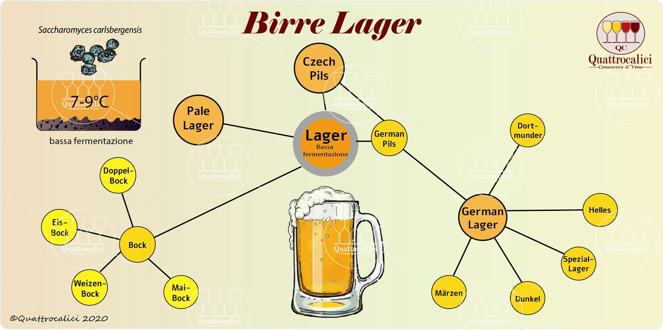 birre lager