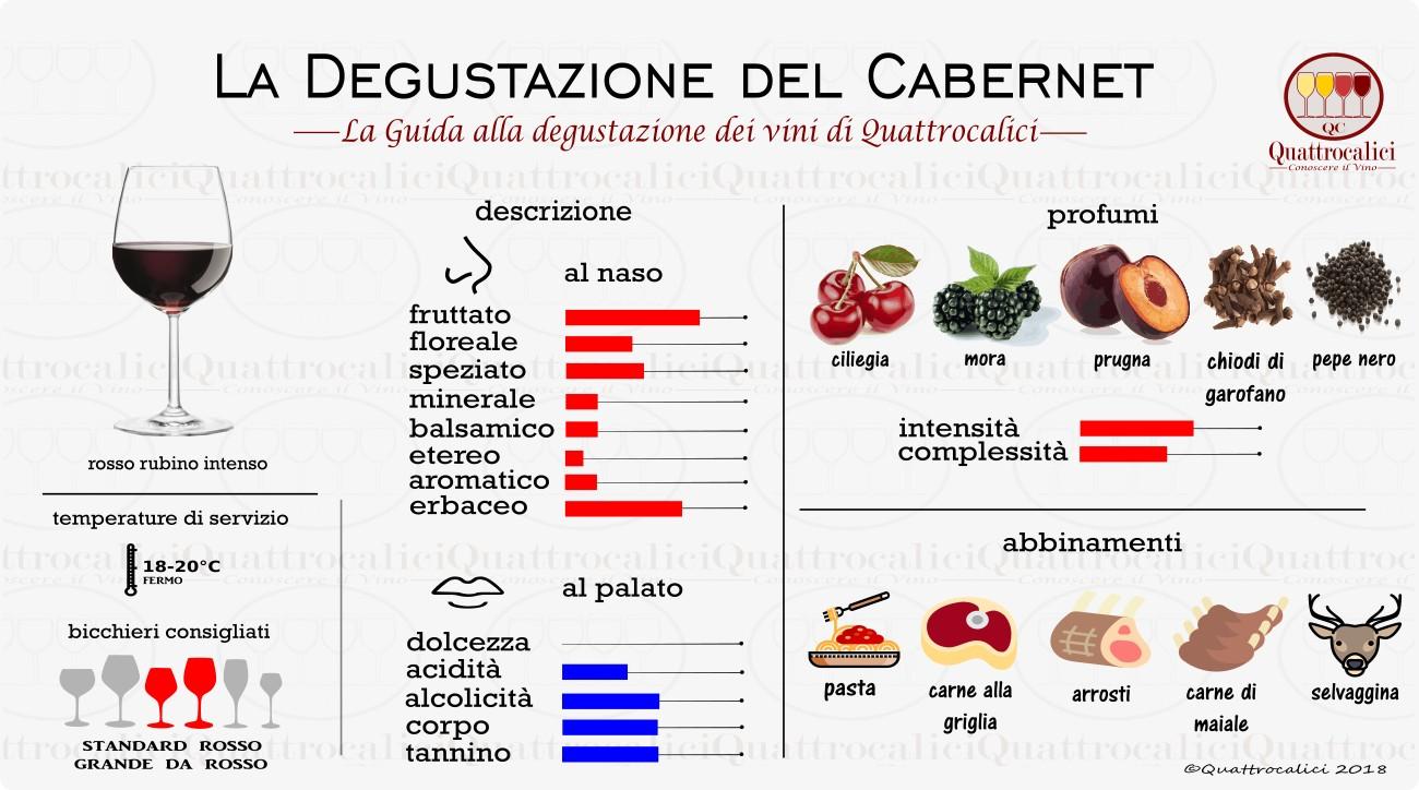 cabernet-degustazione