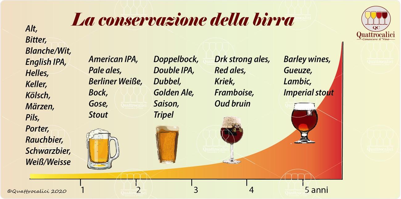 conservazione birra