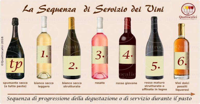 La sequenza di servizio dei vini