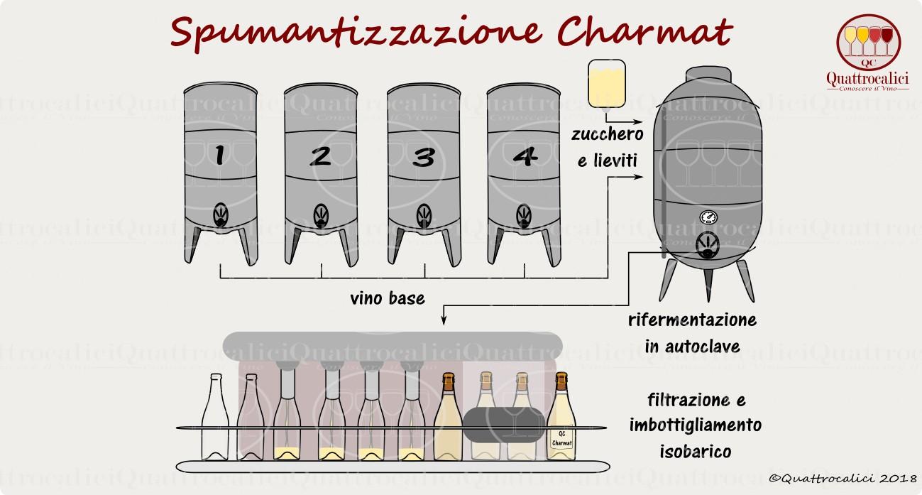 La spumantizzazione con il metodo Martinotti-Charmat