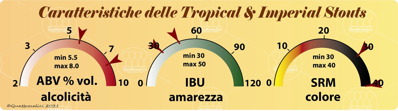 tropical-imperial-stout-caratteristiche